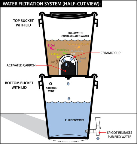 DIY Bucket Water Filter