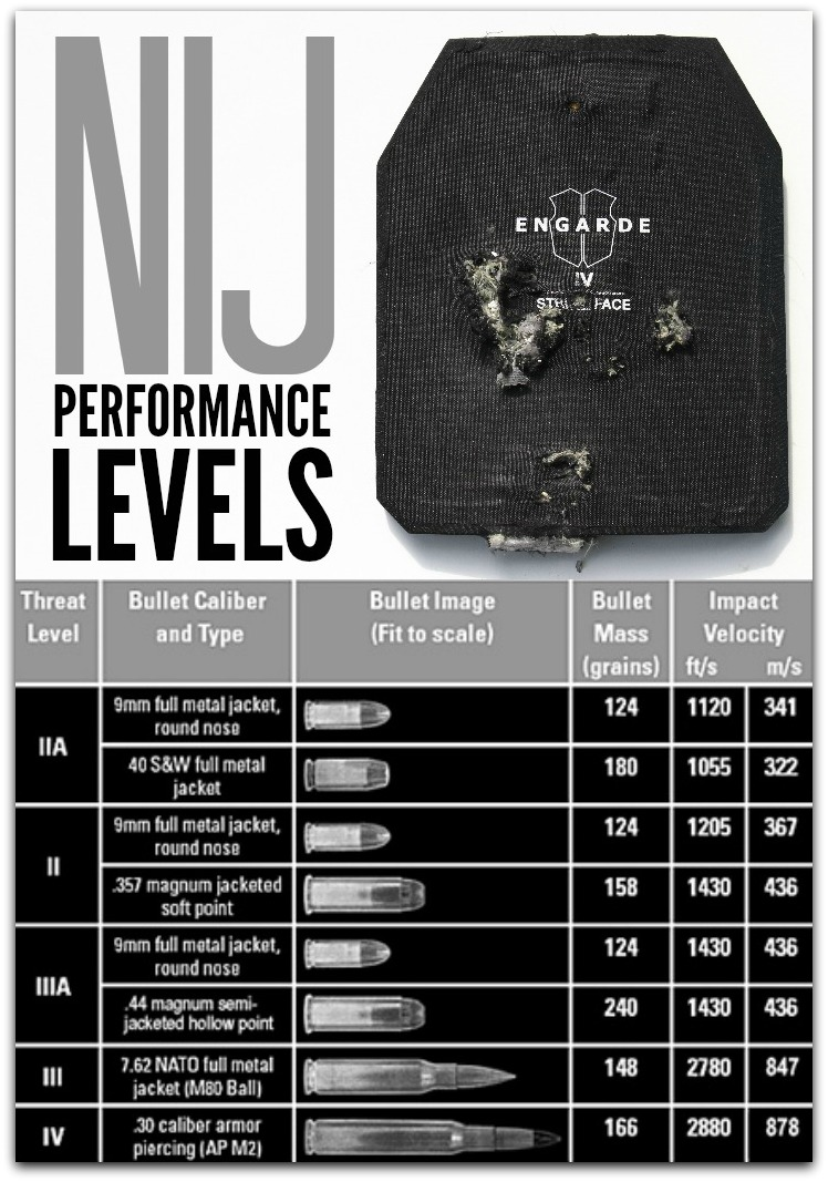 NIJ Performance Standards for Testing Bullet Proof Vests