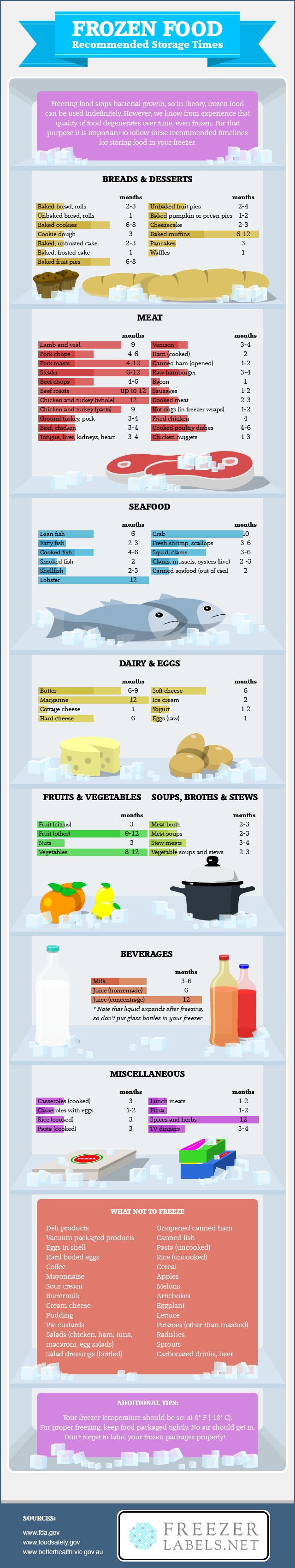 How Long Can You Store Food In The Freezer Chart